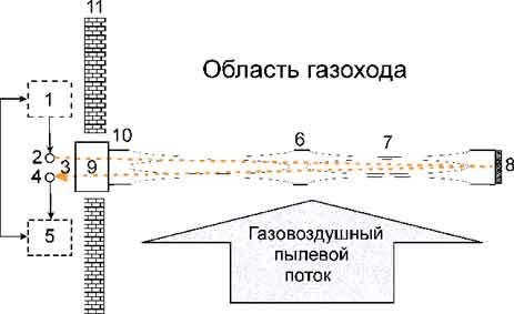 Конструкция пылемера ИДИП-01ПМ