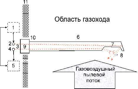 Конструкция пылемера ИП-01